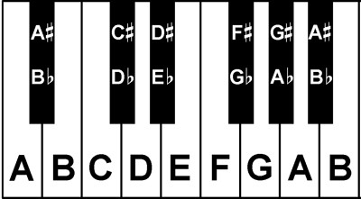 piano keys notes