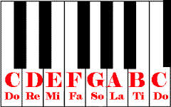 do re mi on keyboard