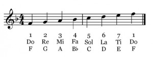 solfege syllables D major