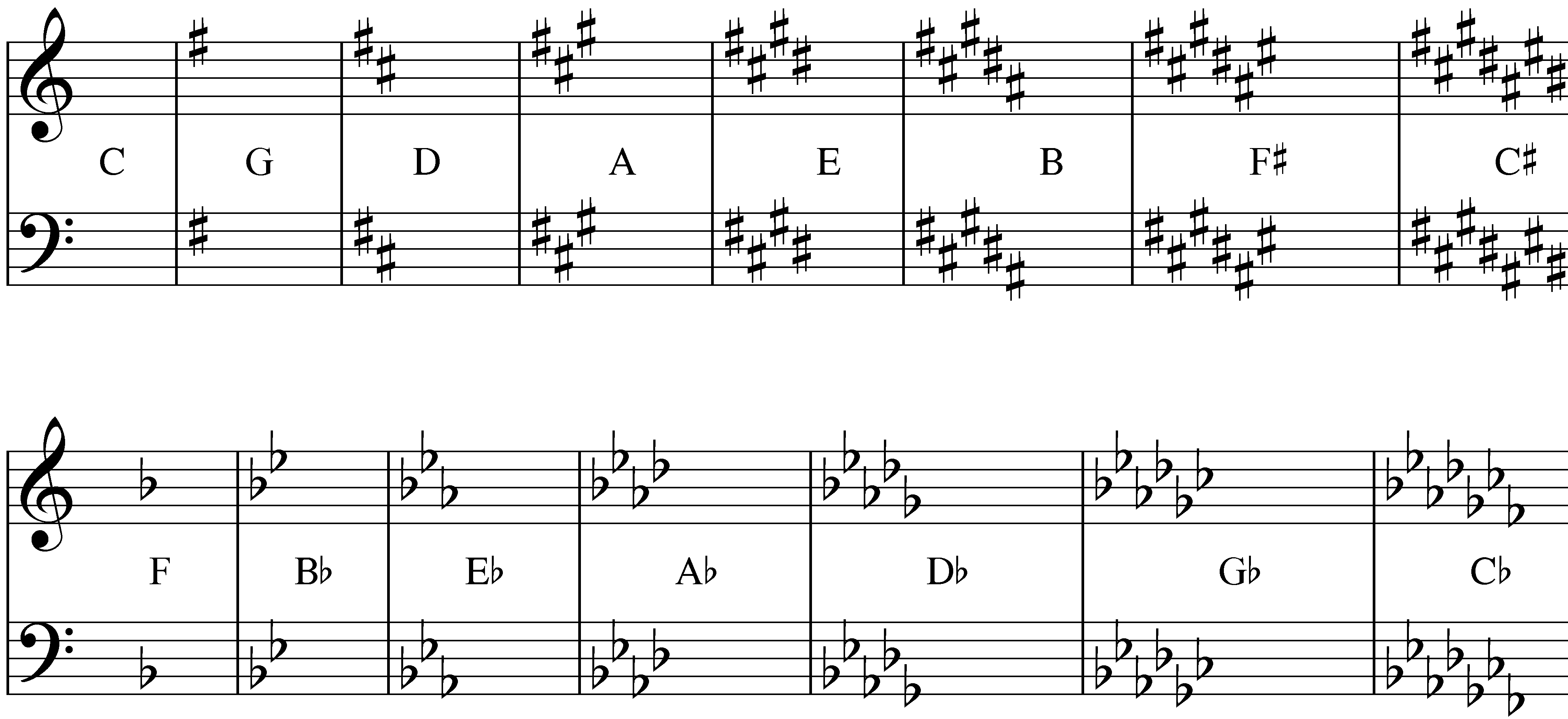 Image result for picture of the 12 basic key signatures